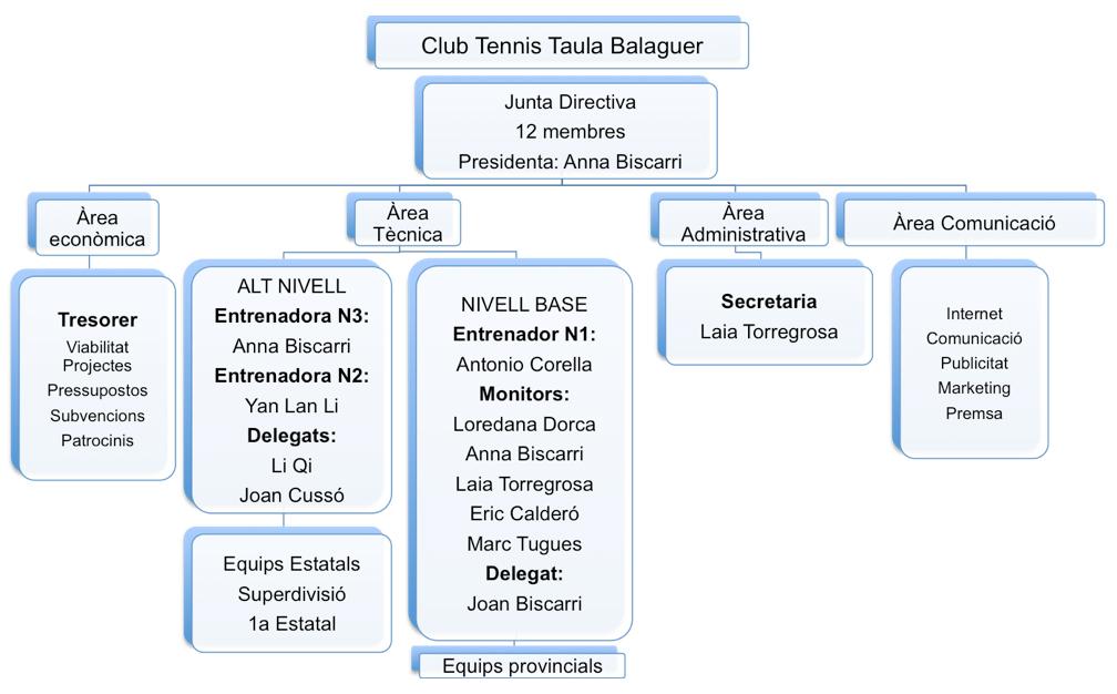 Organigrama CTTB